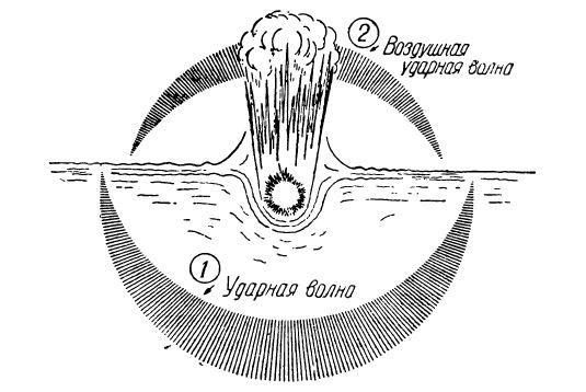 Схема образования ударных волн