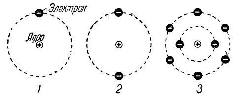 Структура атому