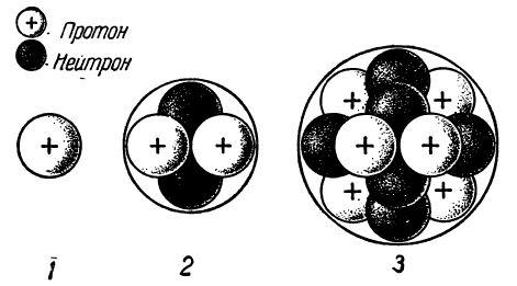 Схемы строения ядер атомов: 1