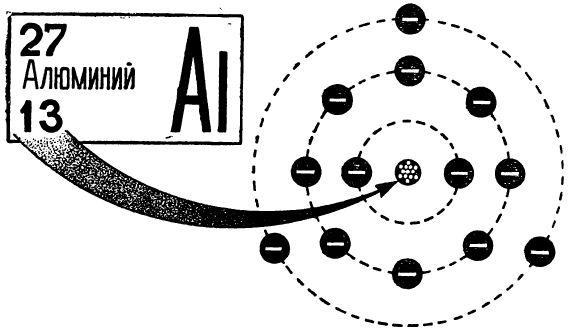 Нижний индекс — это заряд ядра